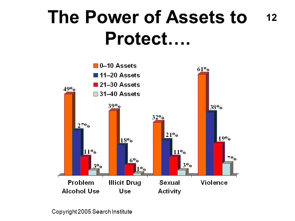 The Power of Assets to Protect….