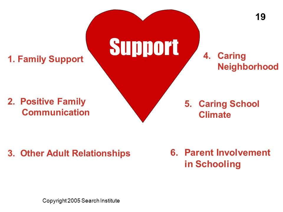 Support 19 Parent Involvement in Schooling Caring Neighborhood