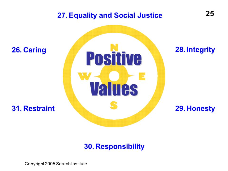 Positive Values 25 Equality and Social Justice Caring Integrity