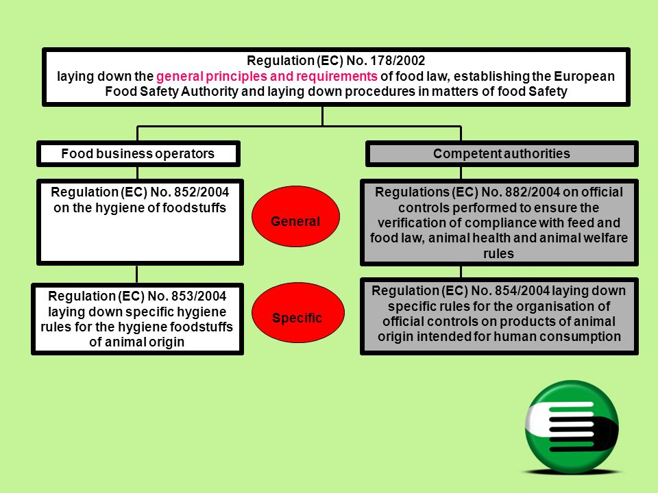 Food business operators Competent authorities