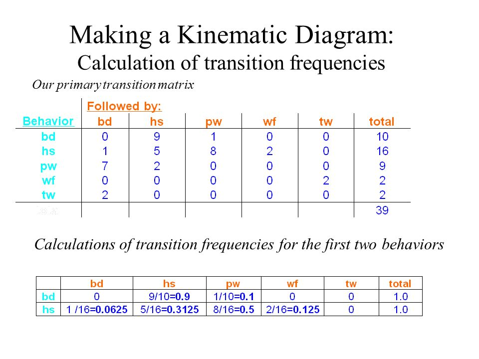 Tinbergens behavior model in depth ppt download making a kinematic diagram calculation of transition frequencies ccuart Image collections