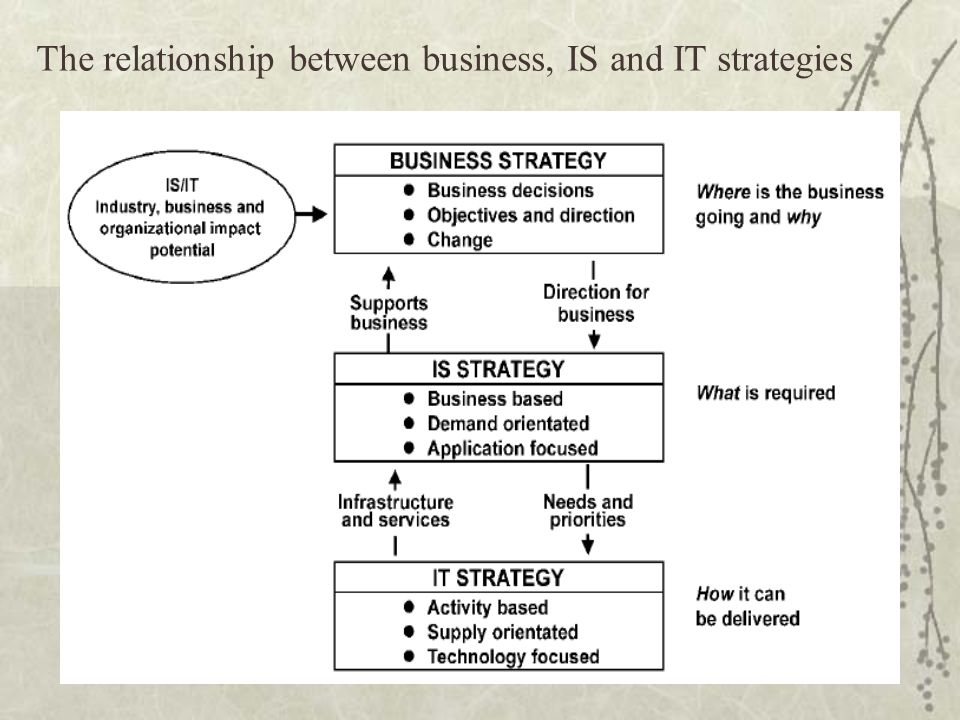 essay relationship between business strategy strategy custom paper   relationship between strategic objectives and decision making business  essay  introduction the recent economic crisis shook