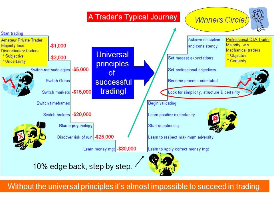 modern and terminal markets