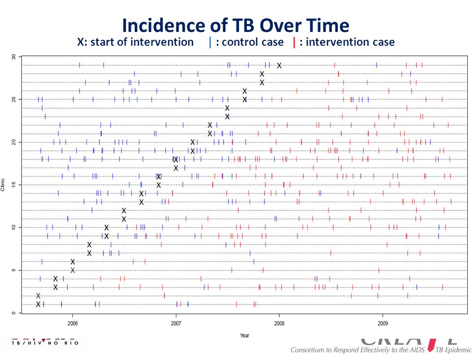 an analysis of the whether the incidence of tuberculosis However, if tb cases are not well treated, treatment fails or  ro thus plays an  important role in the analysis of infectious disease models, such.