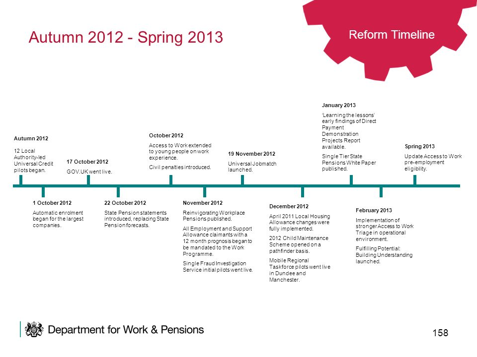 Autumn 2012 - Spring 2013 Reform Timeline January 2013