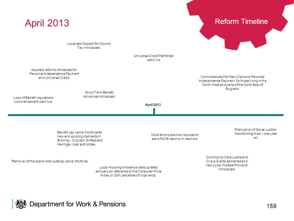 April 2013 Reform Timeline. Localised Support for Council Tax introduced. Universal Credit Pathfinder went live.