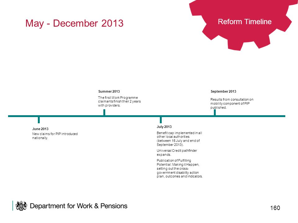May - December 2013 Reform Timeline Summer 2013