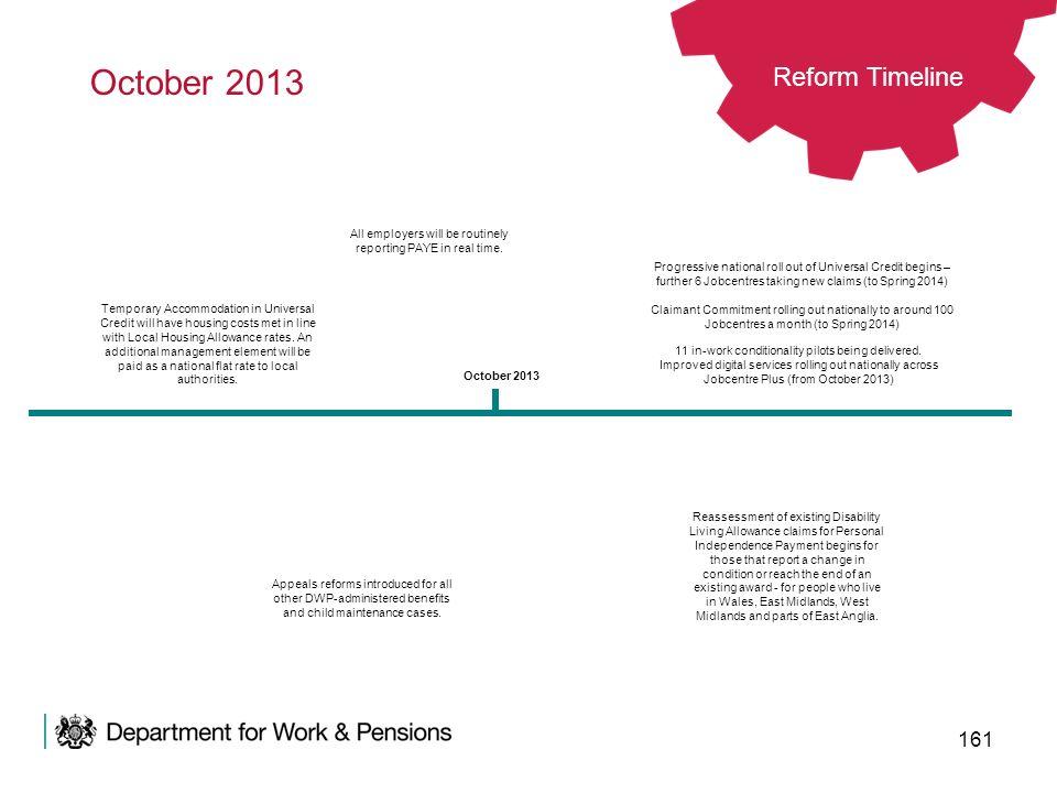 October 2013 Reform Timeline