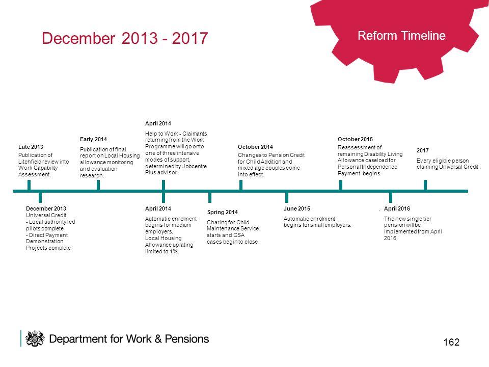 December 2013 - 2017 Reform Timeline April 2014