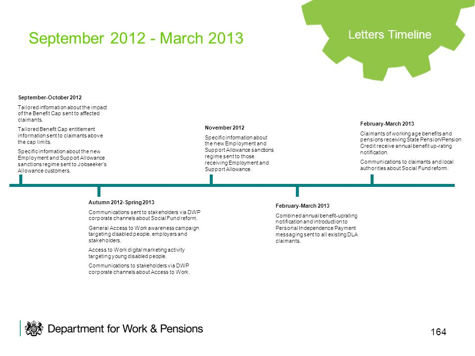 September 2012 - March 2013 Letters Timeline September-October 2012