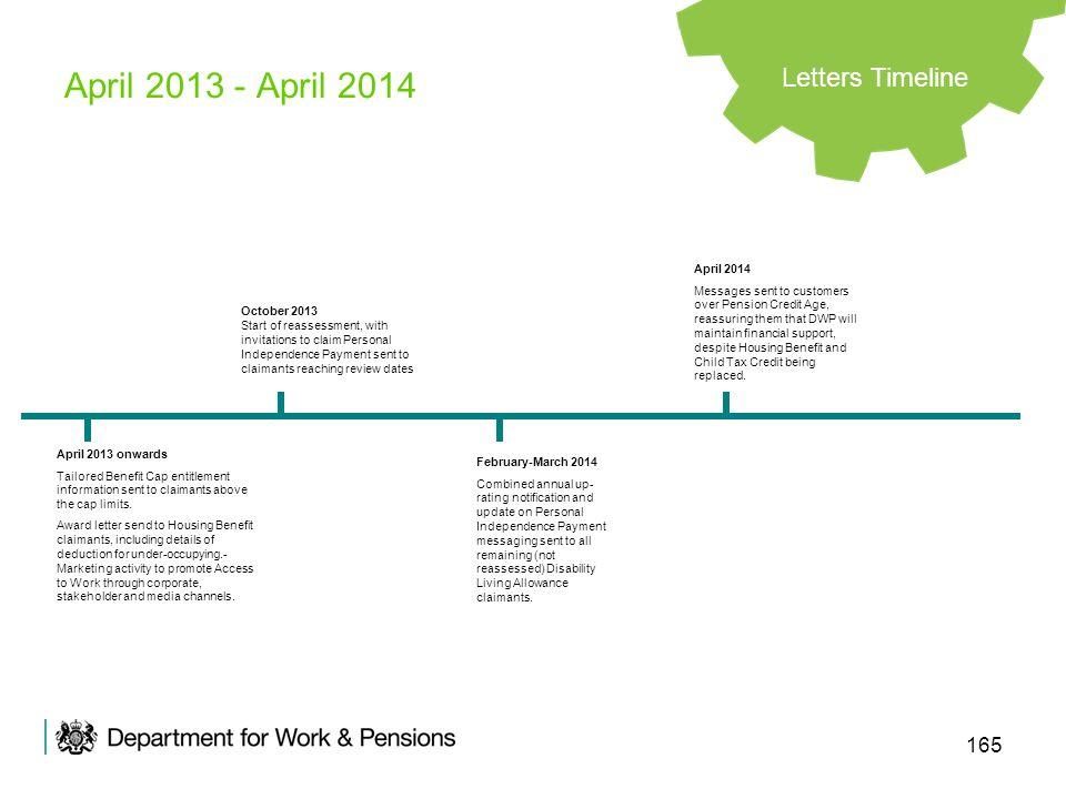 April 2013 - April 2014 Letters Timeline April 2014