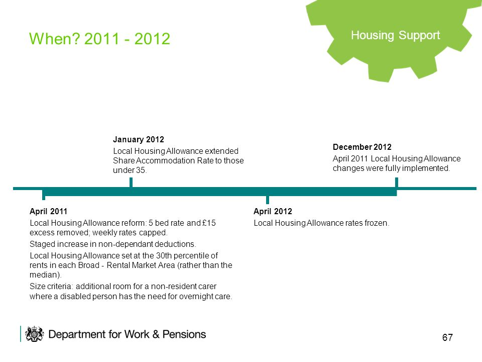 When 2011 - 2012 Housing Support January 2012
