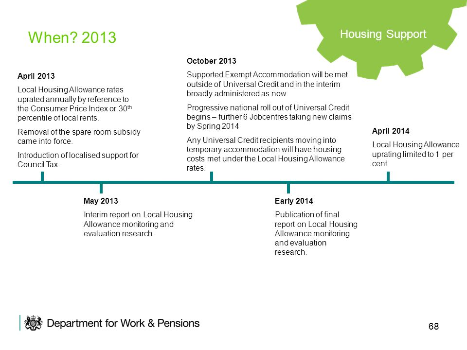 When 2013 Housing Support October 2013