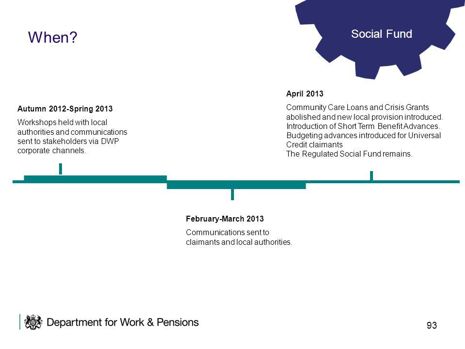 When Social Fund. April 2013. Community Care Loans and Crisis Grants abolished and new local provision introduced.