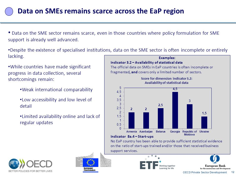 Data on SMEs remains scarce across the EaP region