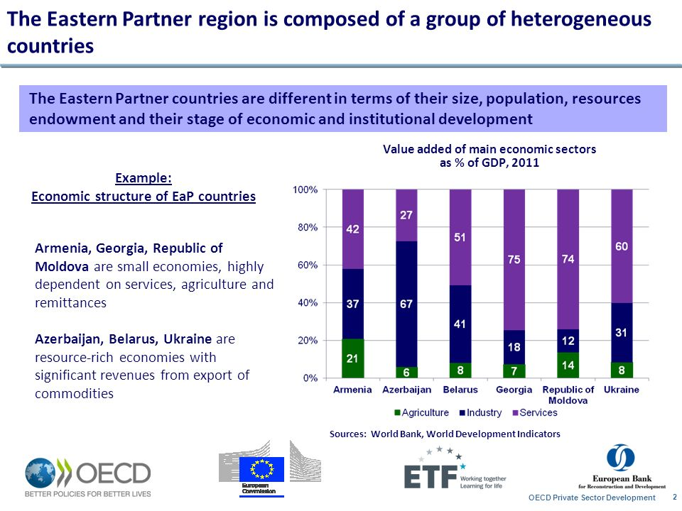 The Eastern Partner region is composed of a group of heterogeneous countries