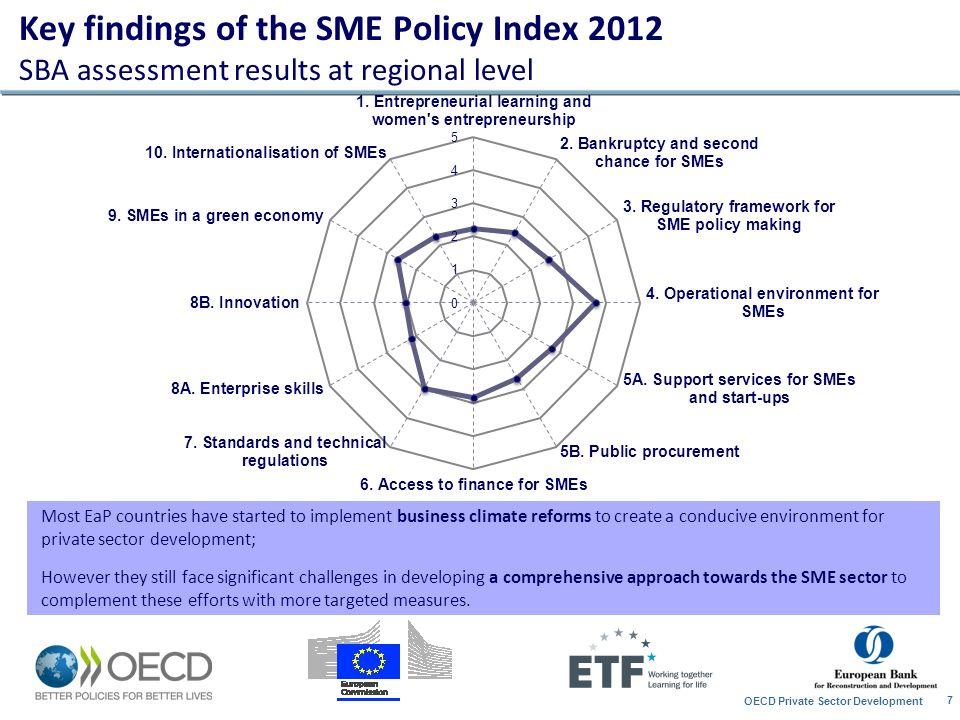 Key findings of the SME Policy Index 2012 SBA assessment results at regional level