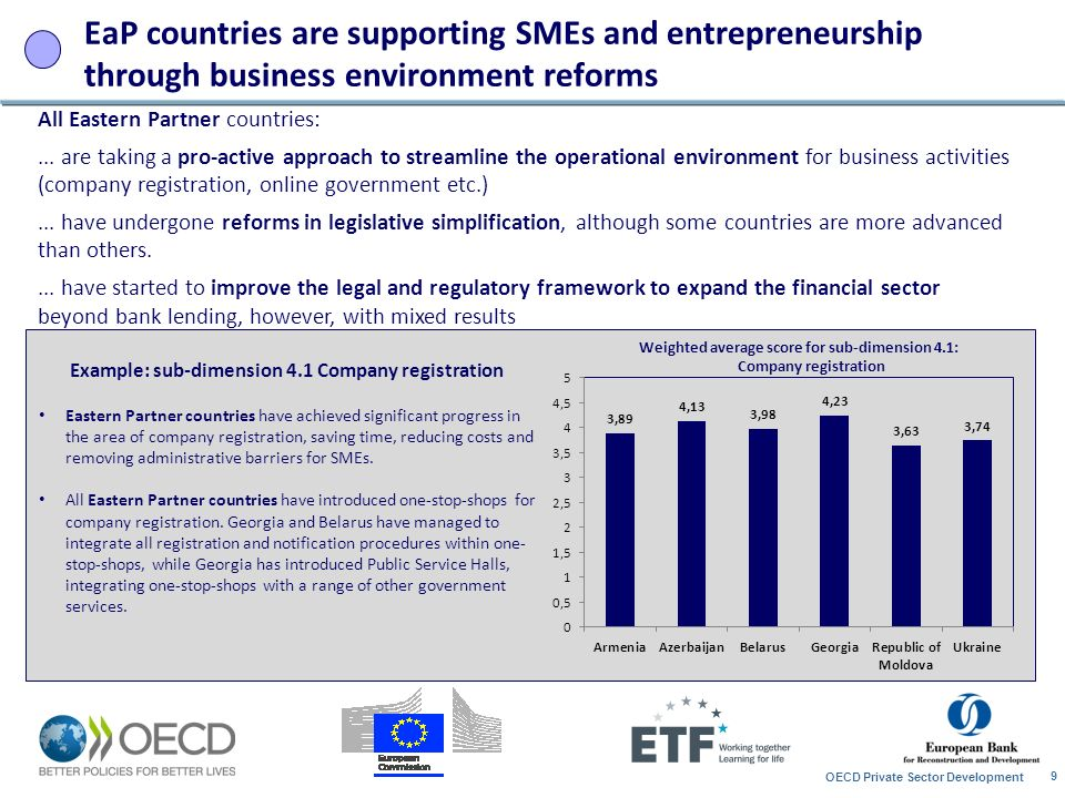 EaP countries are supporting SMEs and entrepreneurship through business environment reforms