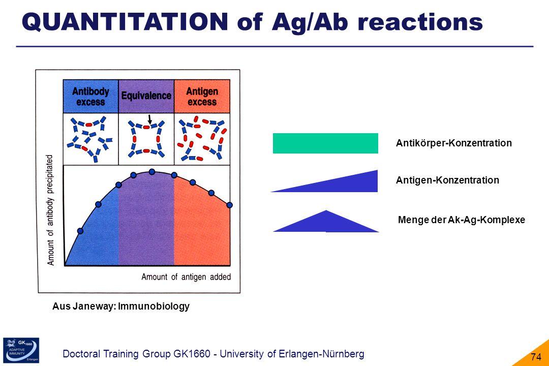 QUANTITATION of Ag/Ab reactions