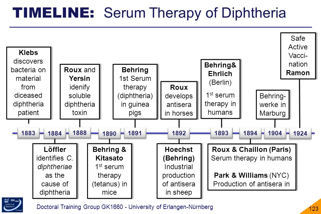 TIMELINE: Serum Therapy of Diphtheria
