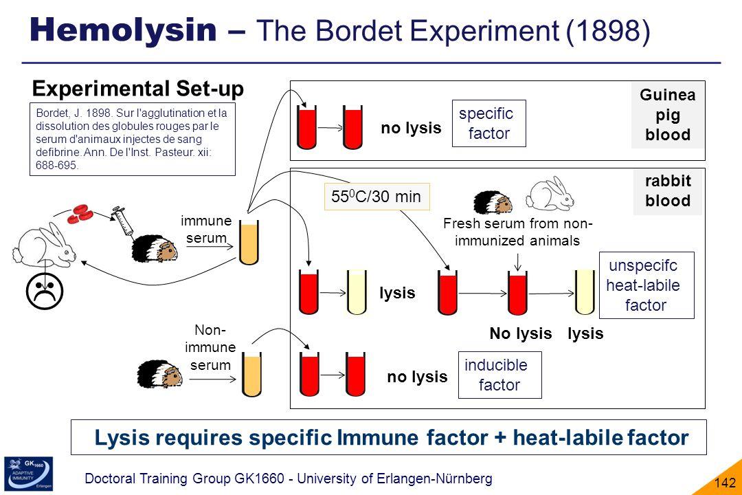 Lysis requires specific Immune factor + heat-labile factor