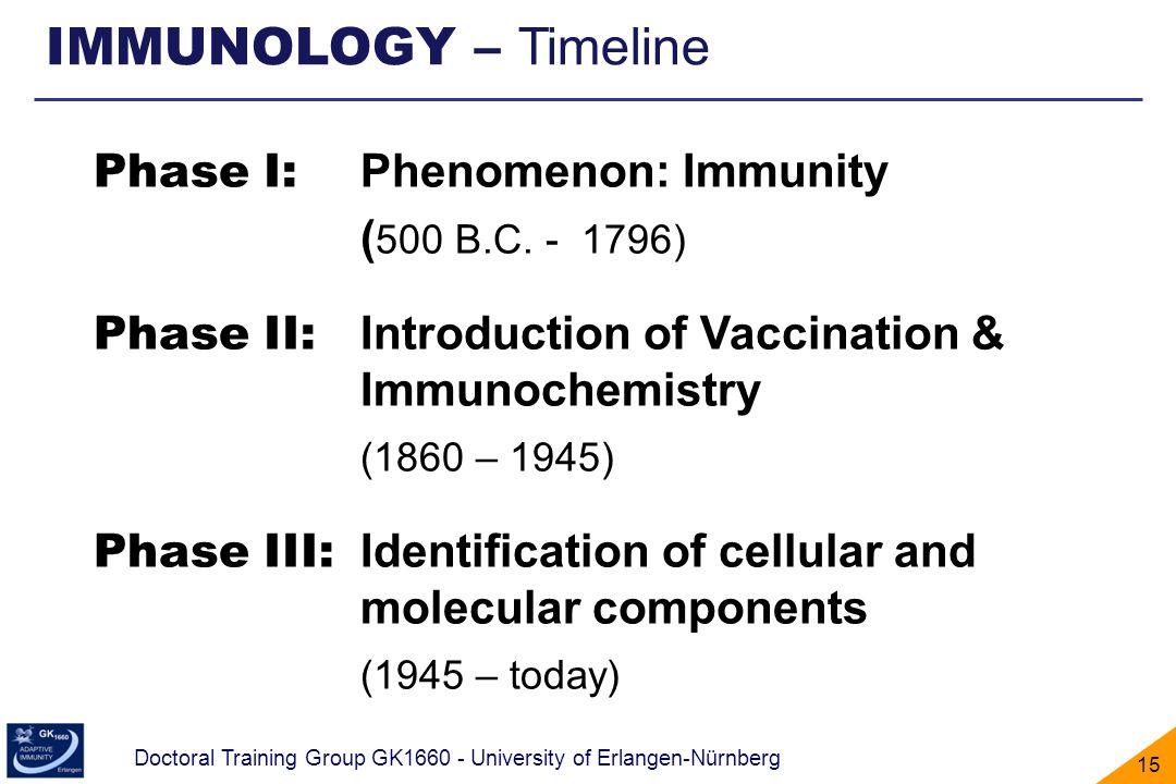 IMMUNOLOGY – Timeline Phase I: Phenomenon: Immunity (500 B.C. - 1796)
