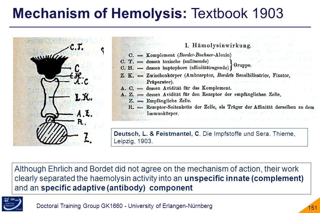 Mechanism of Hemolysis: Textbook 1903