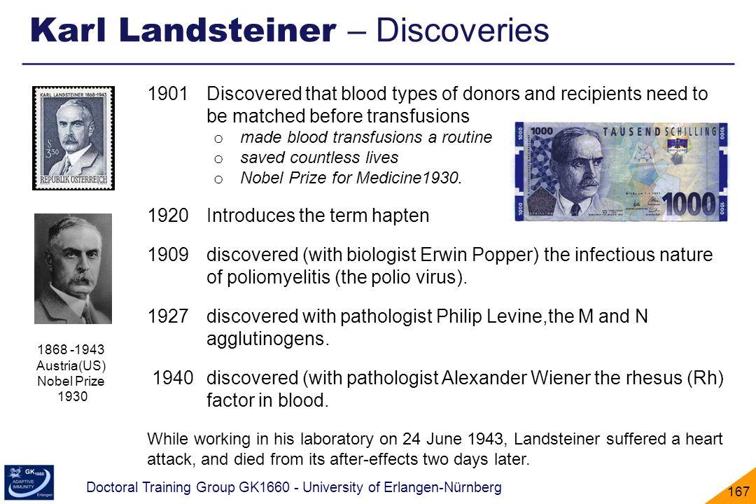 Karl Landsteiner – Discoveries