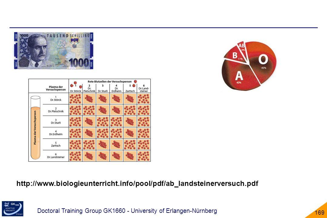 http://www. biologieunterricht. info/pool/pdf/ab_landsteinerversuch