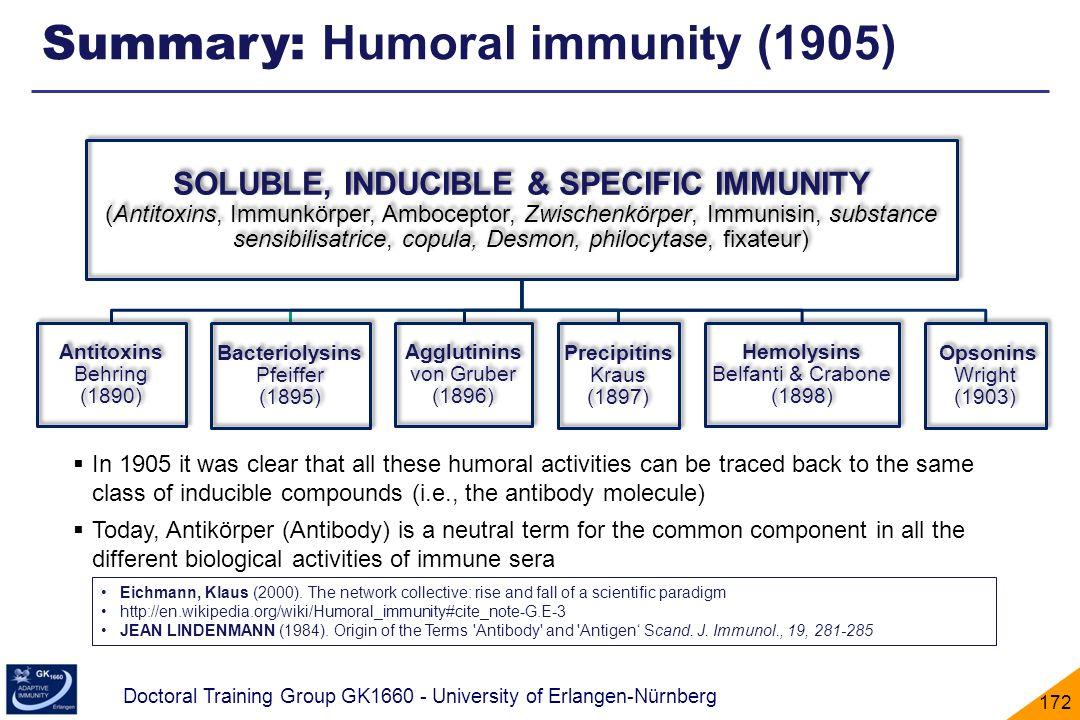 Summary: Humoral immunity (1905)