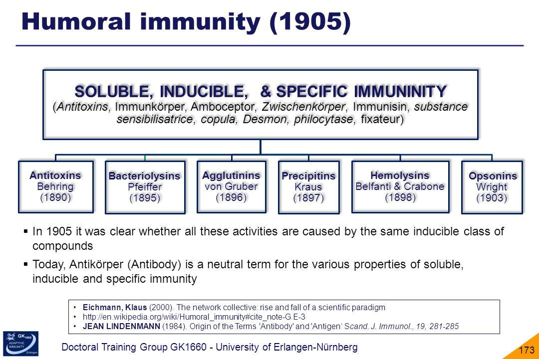 Humoral immunity (1905)