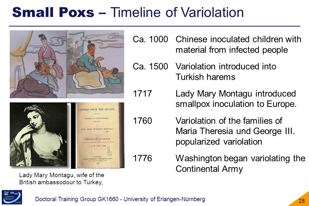 Small Poxs – Timeline of Variolation