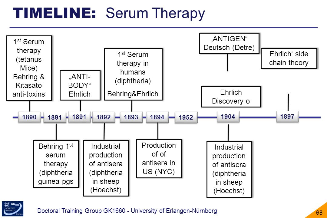 TIMELINE: Serum Therapy