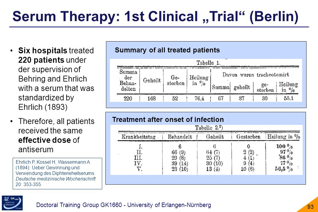 "Serum Therapy: 1st Clinical ""Trial (Berlin)"