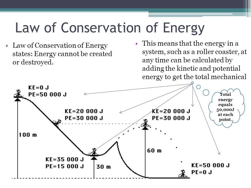 law of conservation of energy essay The first thing we need to note is that the law of conservation of energy is completely different from energy conservation energy conservation papers reporting.