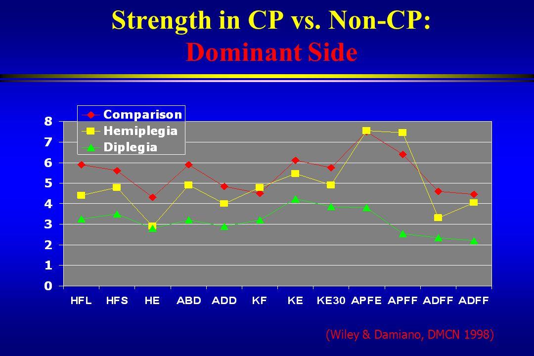 Strength in CP vs. Non-CP: Dominant Side