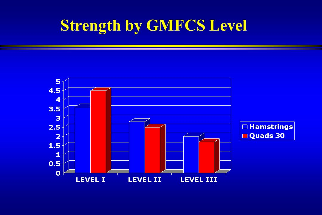 Strength by GMFCS Level