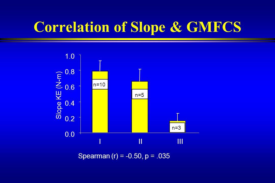Correlation of Slope & GMFCS