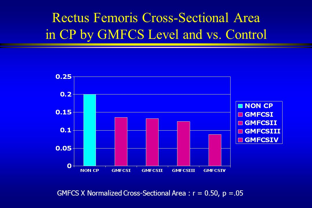 Rectus Femoris Cross-Sectional Area in CP by GMFCS Level and vs