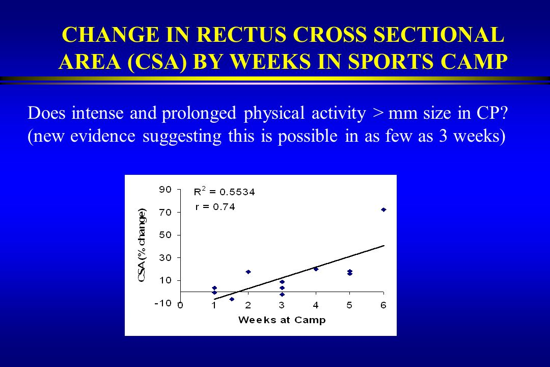 CHANGE IN RECTUS CROSS SECTIONAL AREA (CSA) BY WEEKS IN SPORTS CAMP