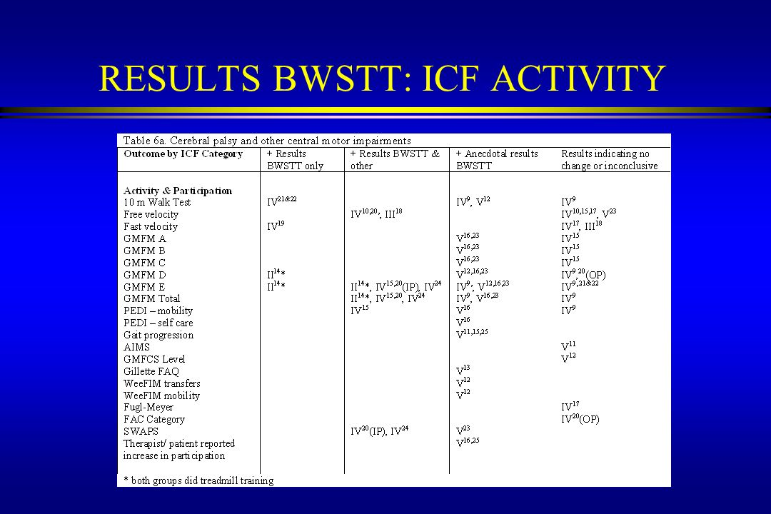 RESULTS BWSTT: ICF ACTIVITY