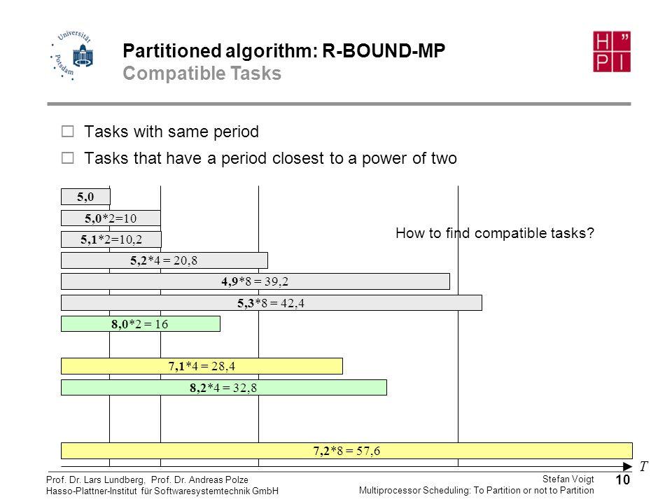 Partitioned algorithm: R-BOUND-MP
