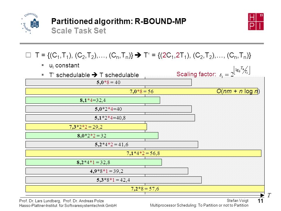 Partitioned algorithm: R-BOUND-MP Scale Task Set