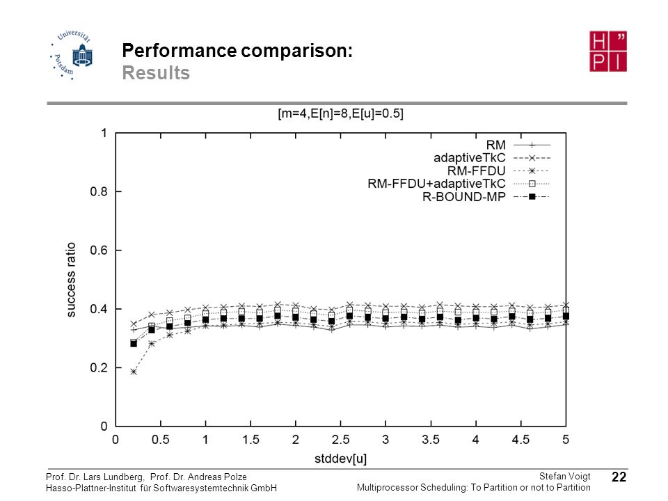 Performance comparison: Results