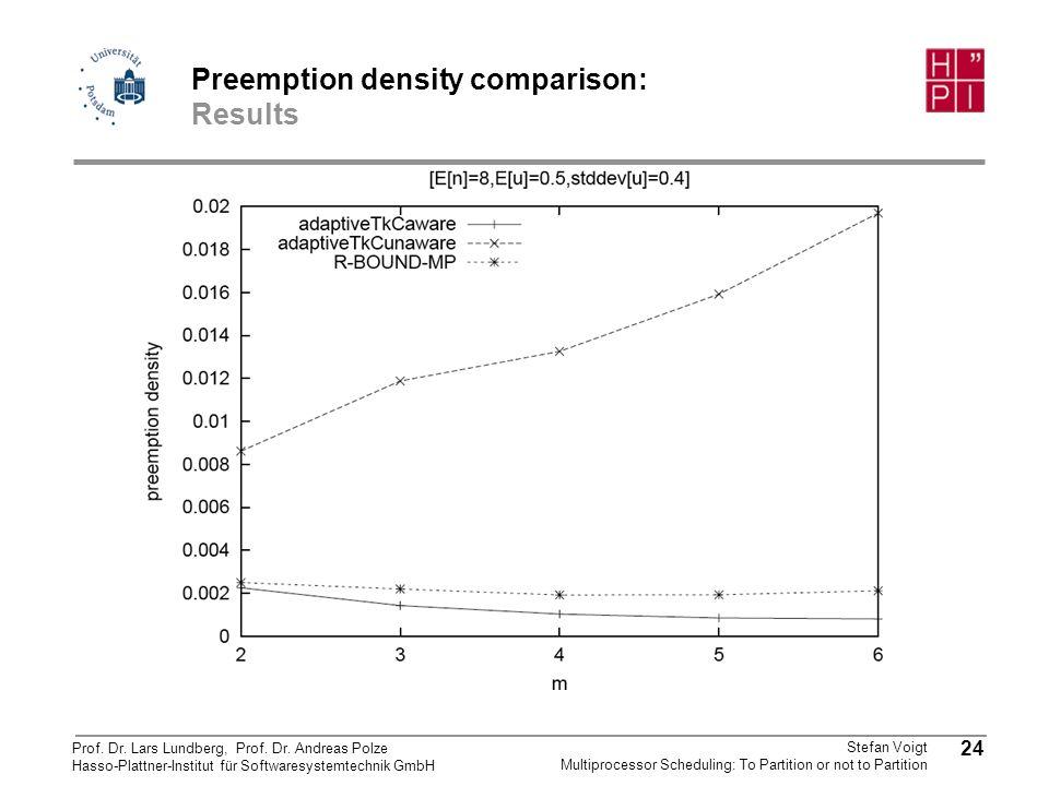 Preemption density comparison: Results