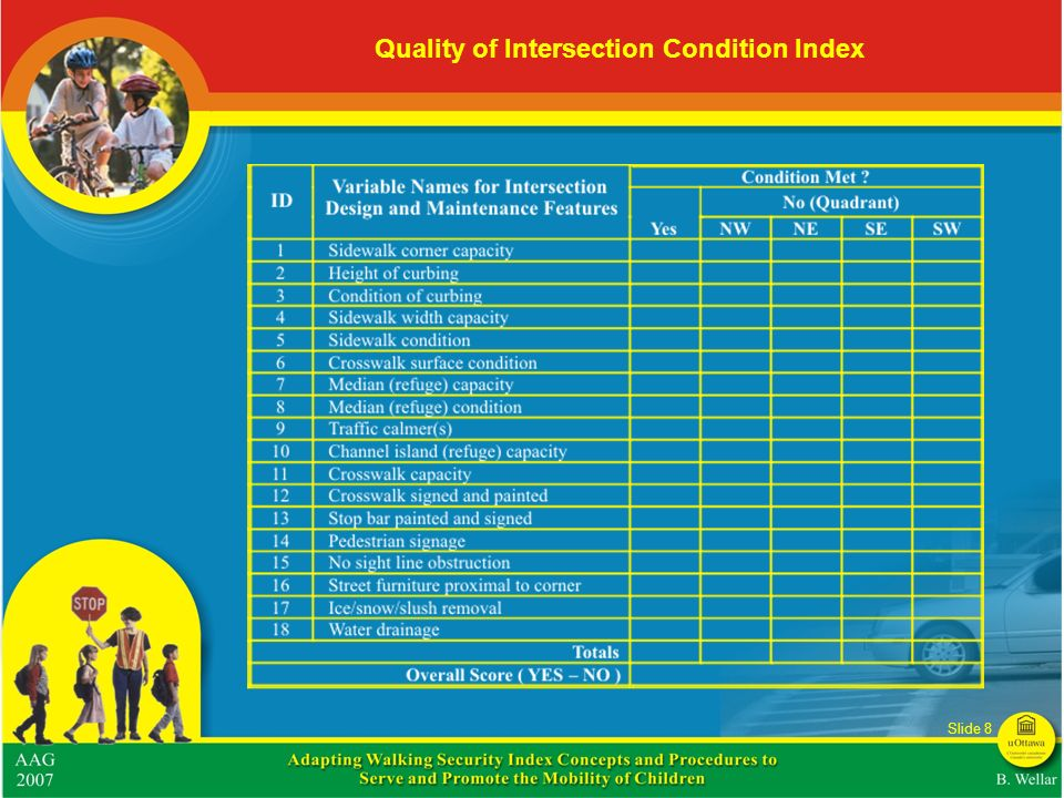 Quality of Intersection Condition Index
