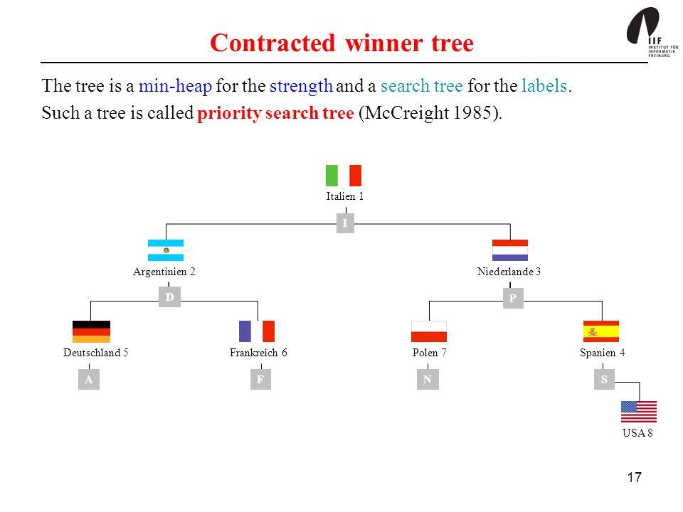 Contracted winner tree