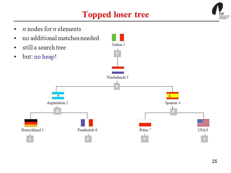 Topped loser tree n nodes for n elements no additional matches needed