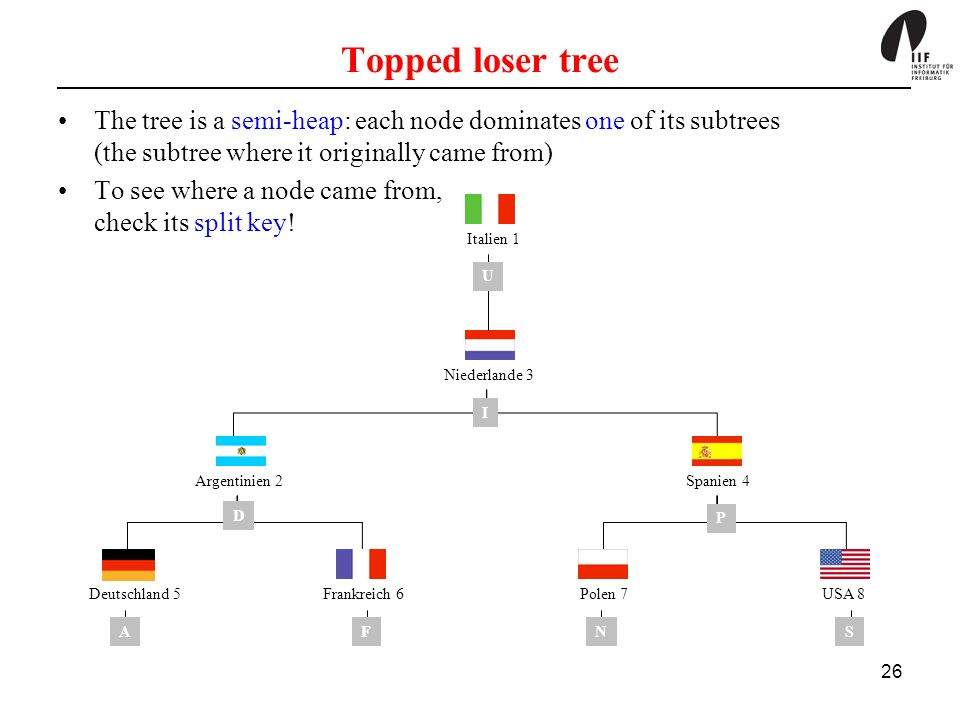 Topped loser tree The tree is a semi-heap: each node dominates one of its subtrees (the subtree where it originally came from)
