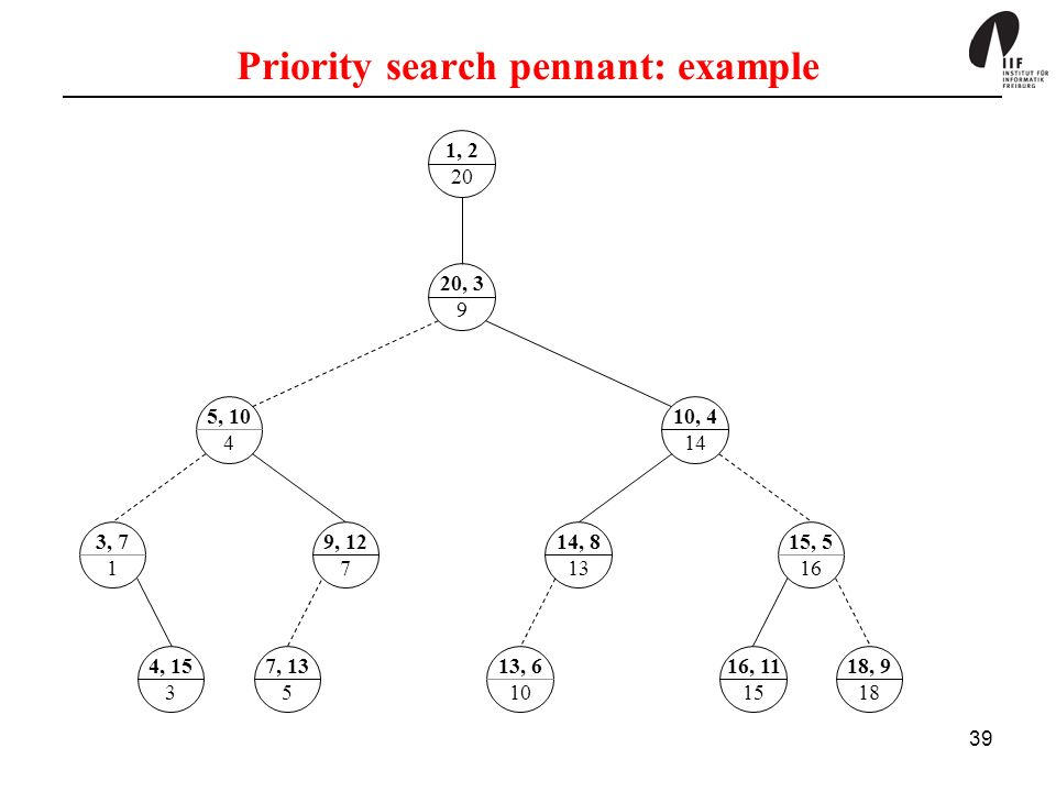 Priority search pennant: example